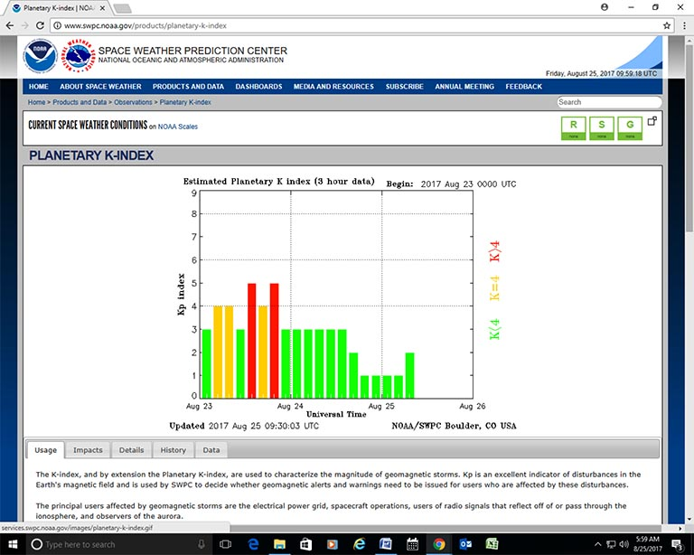 Planetary K-index chart provided by the National Oceanic and Atmospheric Administration