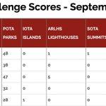 RAC Challenge Leaderboard Top 5 September 2021
